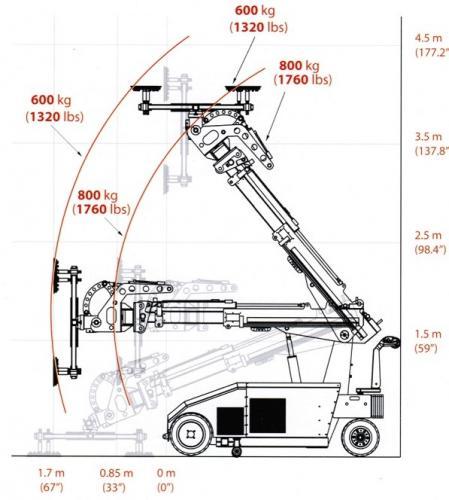 vector 800 3 glass land katowice podnosniki prozniowe do szkla